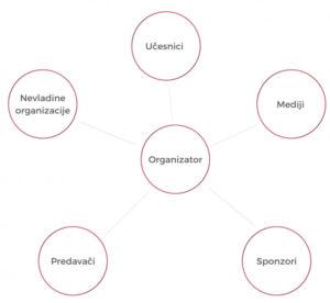 Organizacija specijalnih događaja edukativnog karaktera